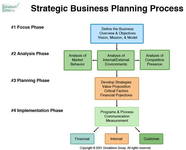 strategic business planning template